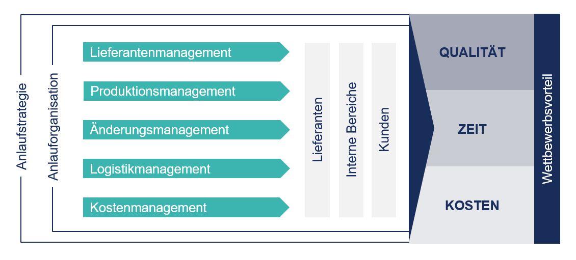 Dimensionen des Anlaufmanagements