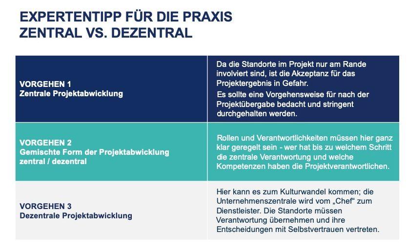 Expertentipps Projektabwicklung