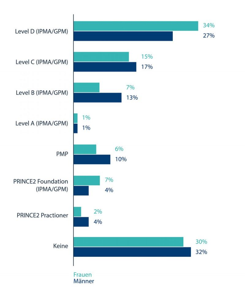 GPM-Studie