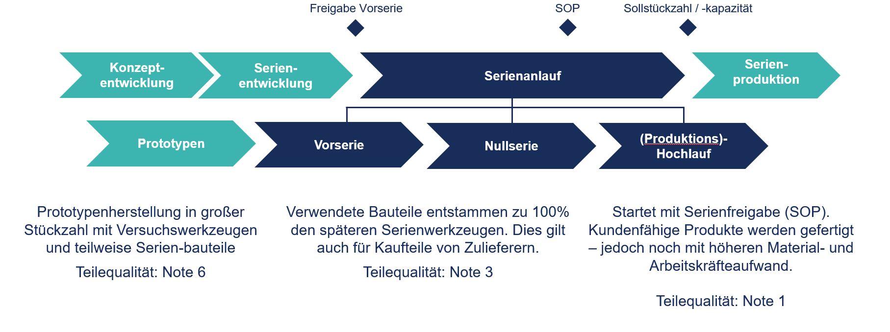 Produktentwicklungsprozess