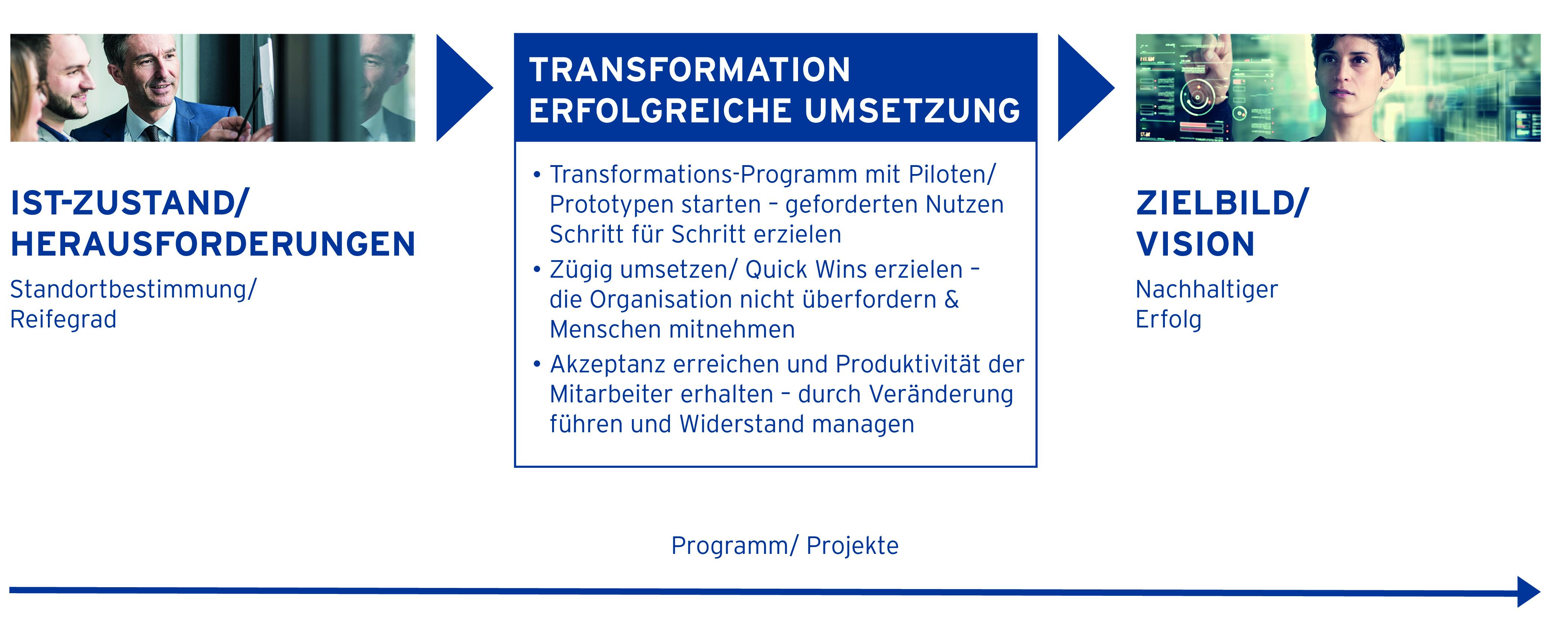Transformation – Der Weg vom Ist-Zustand zum Zielbild