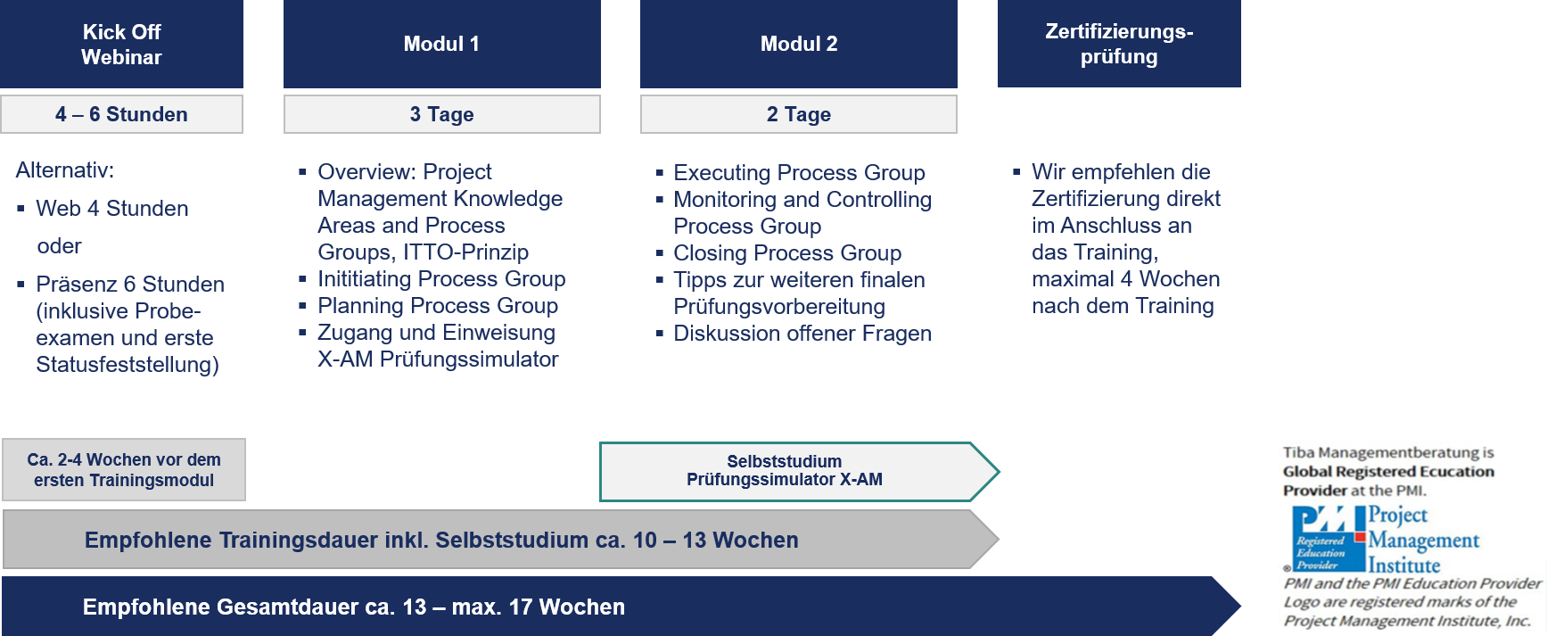 Projektmanagement_Zertifizierung